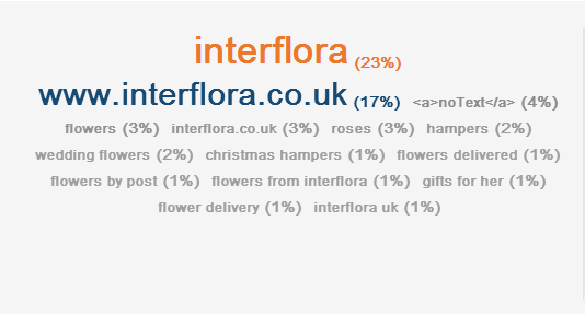 Overview-www.interflora.co_.uk-on-Ahrefs