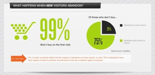 99 percent visitors leave