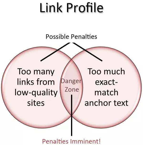 link-spam-profile