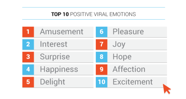 Positive Viral Emotions