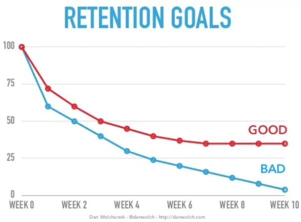 Retention Goals