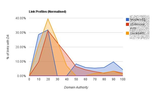 Backlink profile (normalized)
