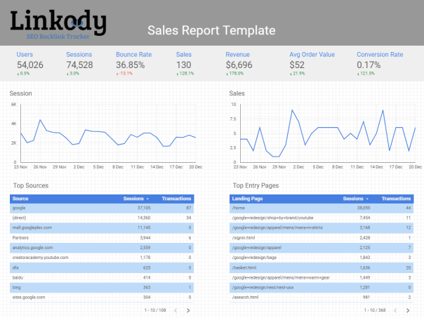 Sales Report for Clients from Data Studio