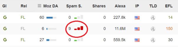 seo backlinks - spam score