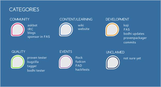 badge-categories