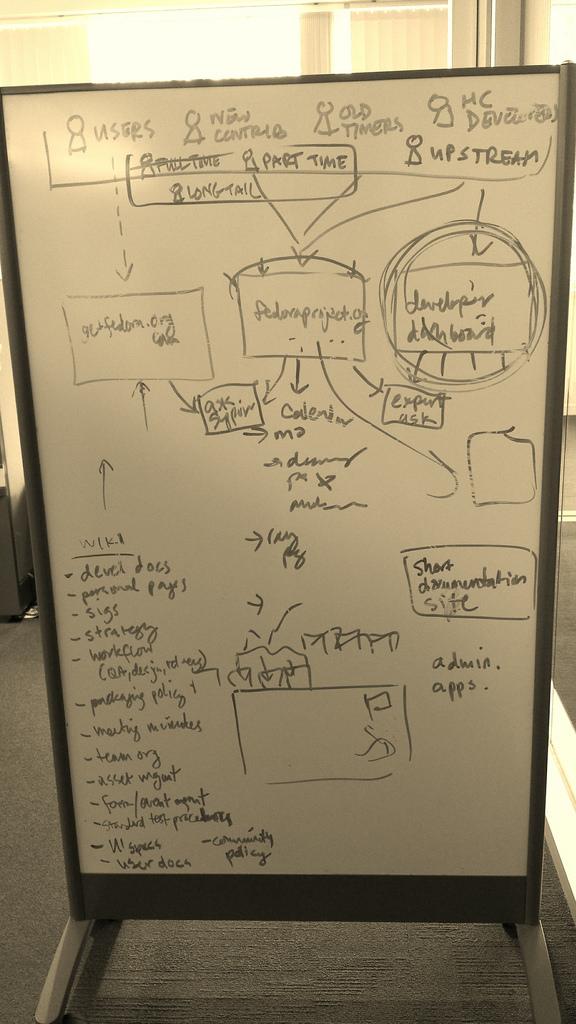 Fedora.next whiteboard