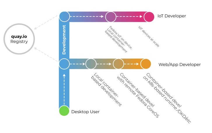 """A diagram in the shape of an F. We start at the bottom, with a green ball labeled """"Desktop User."""" As we move up the stem of the F (labeled """"Development""""), there are two branches: (1) an orange """"Web/App Developer"""" branch, and (2) An """"IoT Developer"""" branch. The Web/App developer branch has 3 connected nodes. The first node is labeled, """"Local container-based development."""" The second node is labeled """"Container-based development with remote Fedora CoreOS. The third node is labeled """"Container-based development on K8S-based runtime."""" For the IoT developer branch, there are two nodes: """"Fedora IoT on device, local container-based development"""" and """"IoT devices at scale"""" are the labels for those two nodes. To the left of the F-shaped diagram is a circle labeled """"quay.io registry"""" with arrows pointing from the two branches to it (the paths of containers, perhaps.)"""