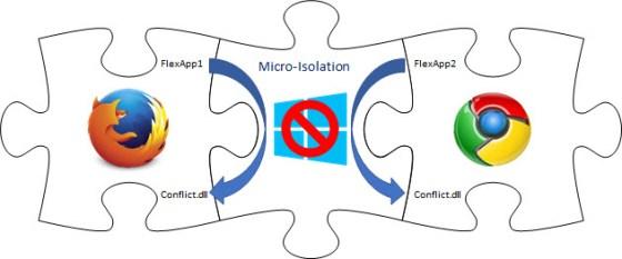 Micro-Isolation Concept