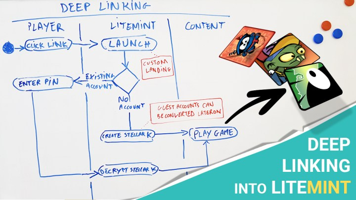 Litemint Deep Links - Embedding Games, Apps and Shops.