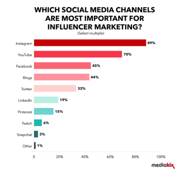 figure most important social media for influential marketing