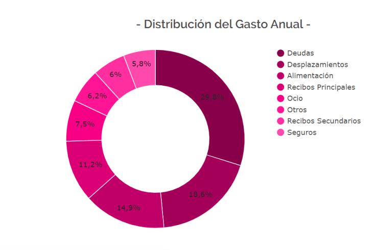 distribucion-de-gastos-presupuesto-personal