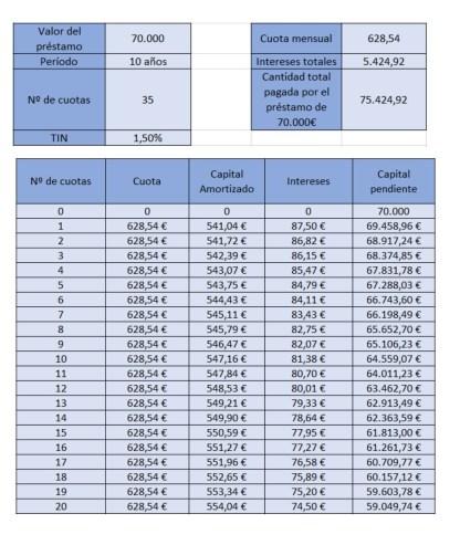 tabla-sistema-amortizacion-frances-reducir-cuota-o-plazo