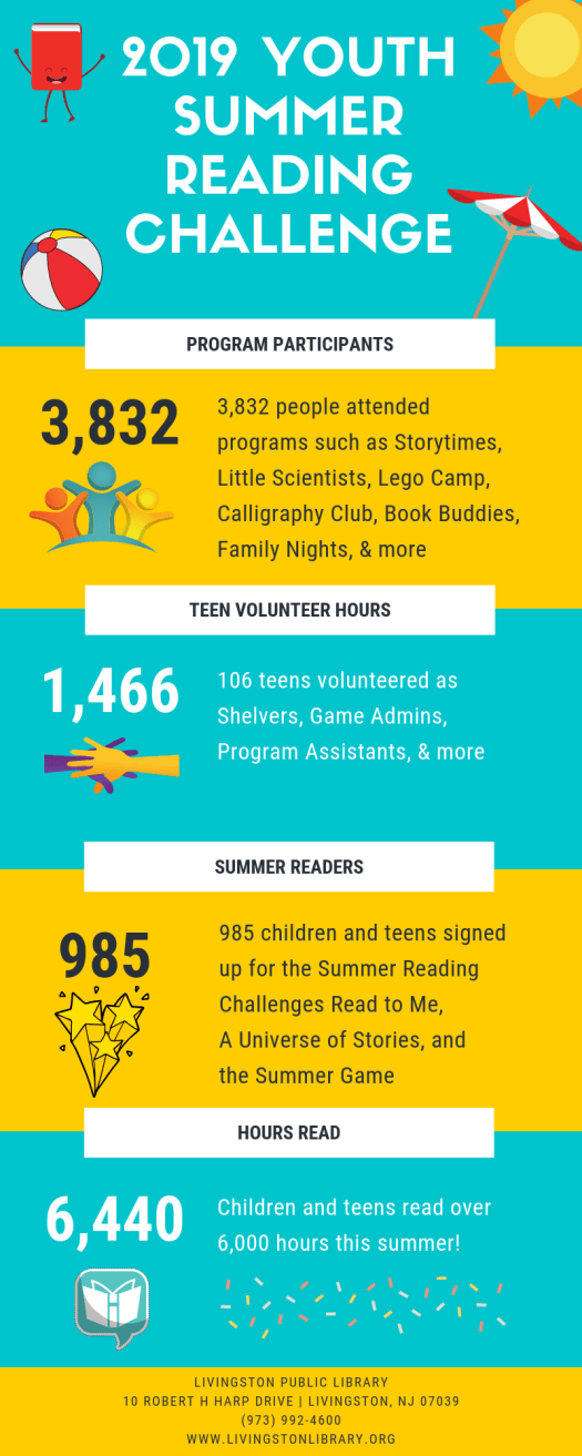 2019 Youth Summer Infograph