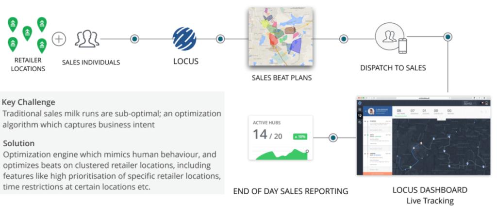 Sales beat plan in FMCG