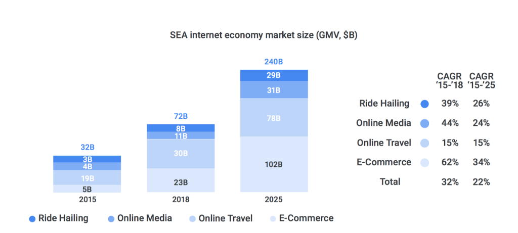 The internet economy in the SE Asia region