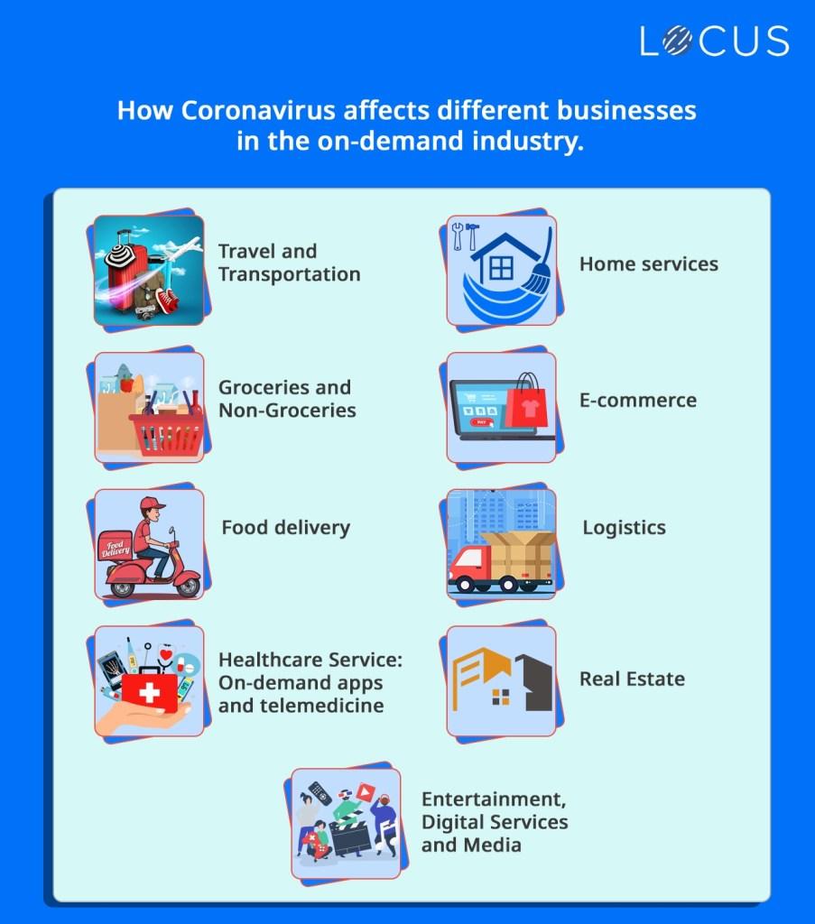 Impact of Coronavirus on the On-demand industry
