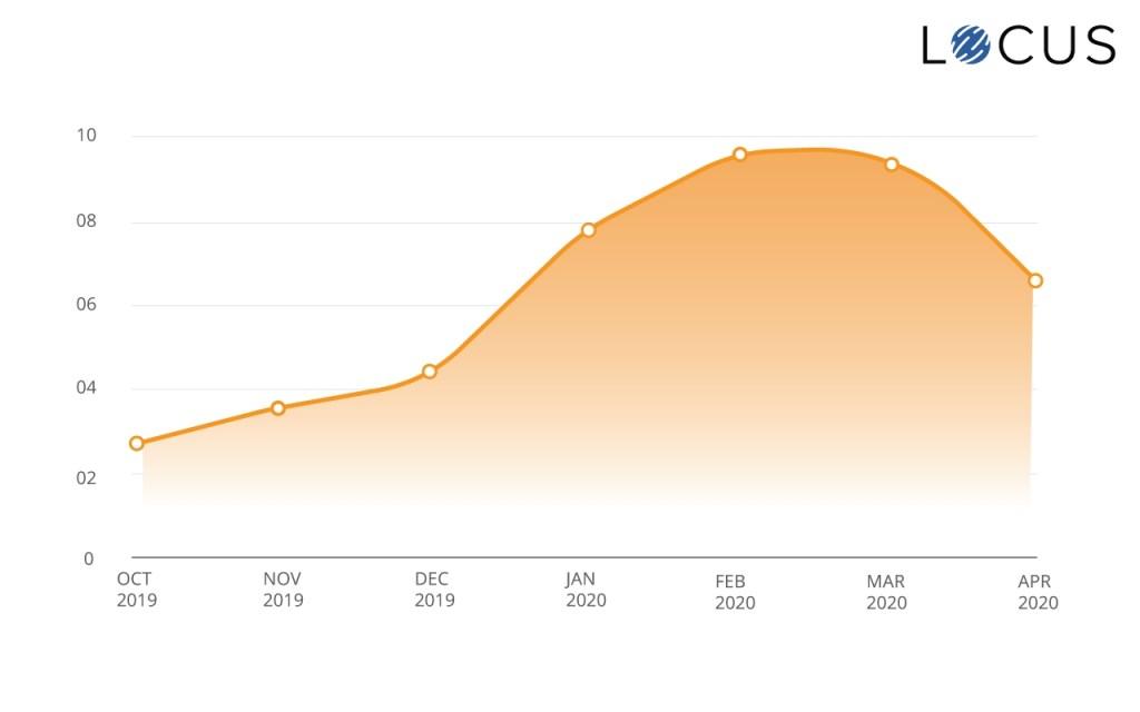 B2B E-commerce Distribution (FMCG) Trend