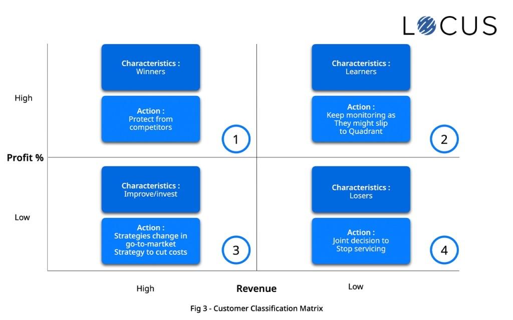 Customer Classification Matrix