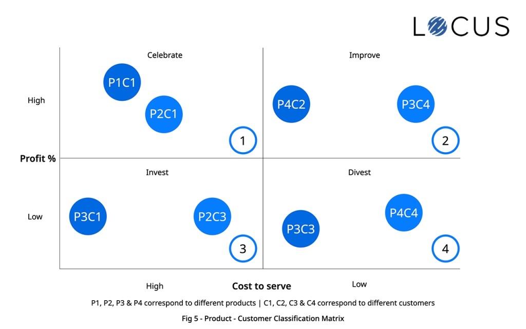 Product Classification Matrix