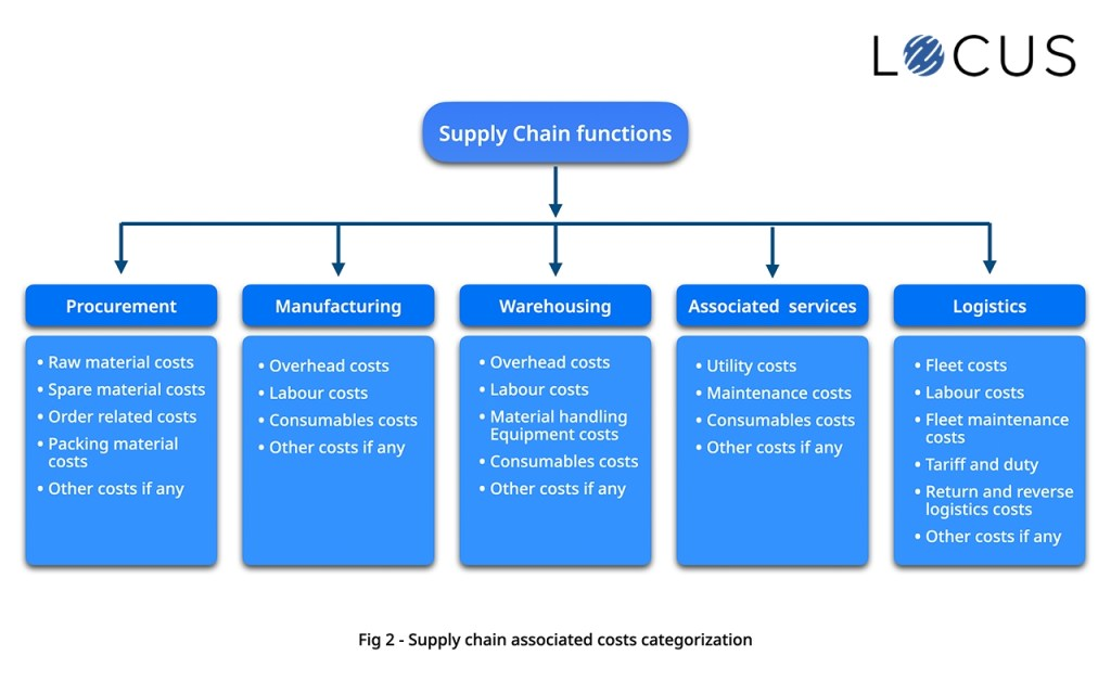 Supply chain associated costs categorization