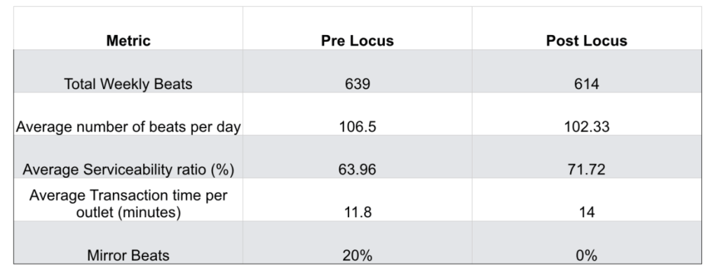 Locus salesman historical performance