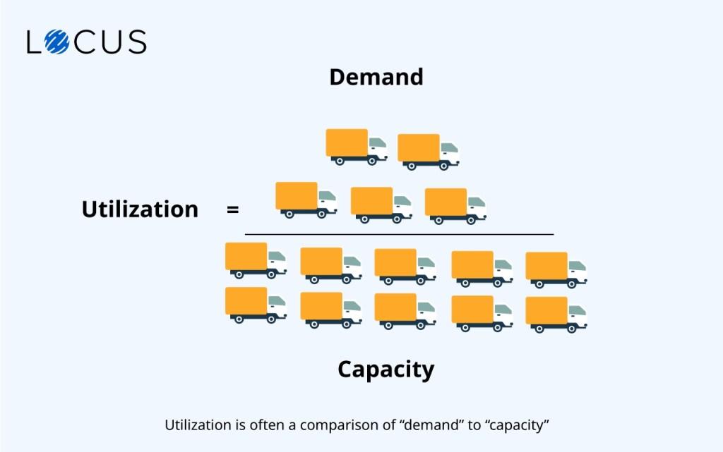 comparison of demand to fleet capacity