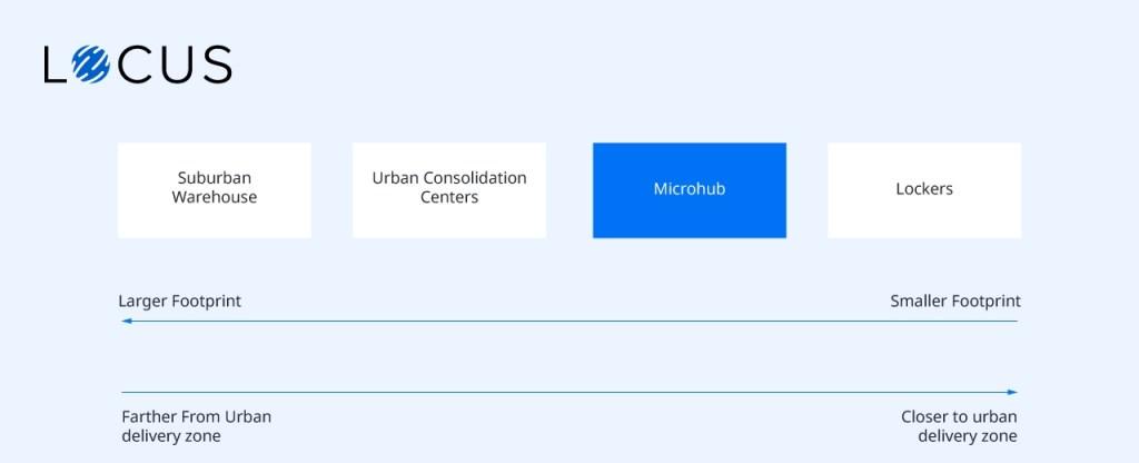 Urban Logistics Spaces