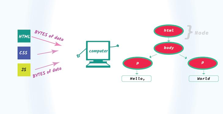 How Browser Rendering Works Behind The Scenes