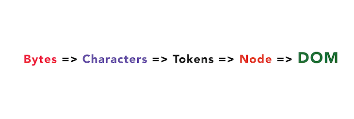 From Tokens To Nodes And The DOM