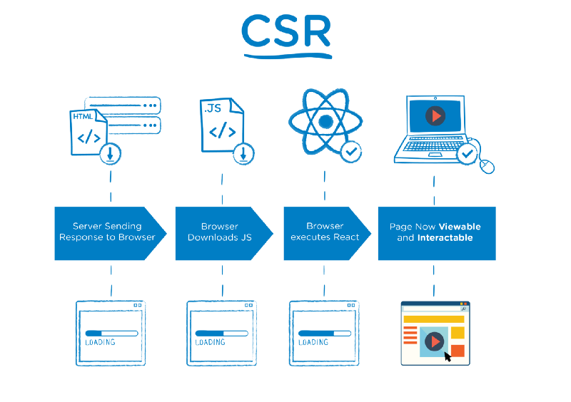 Client-Side Rendering Infographic