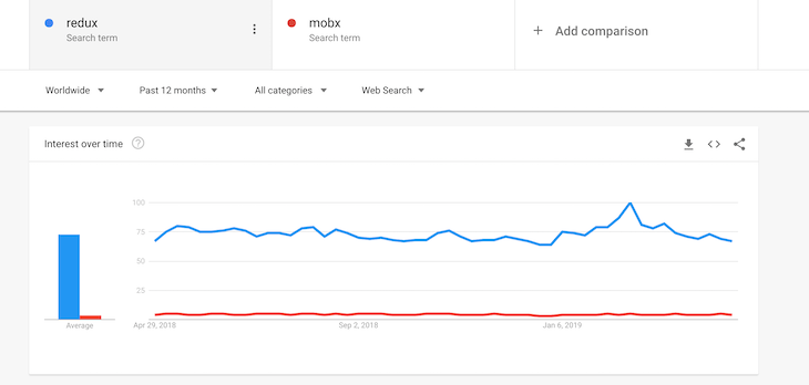 Google Trends Mobx Vs. Redux