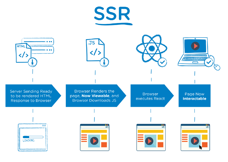 Server-Side Rendering Infographic