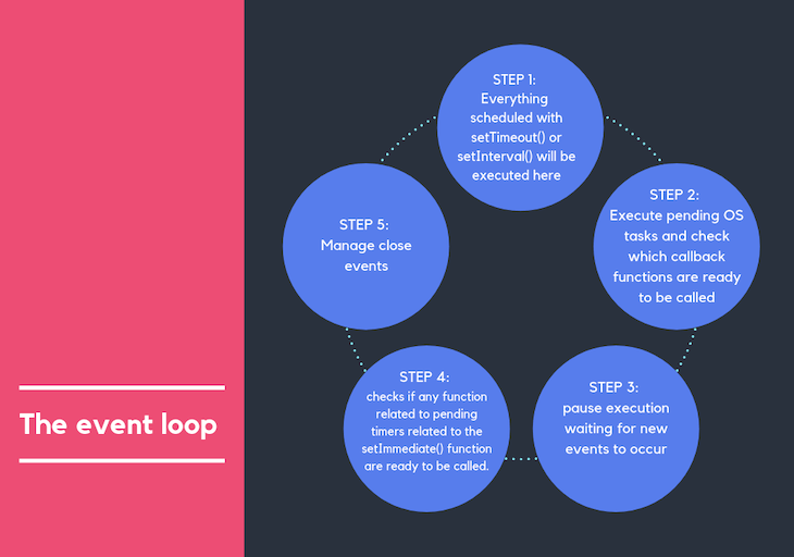 Illustrating The Node.js Event Loop