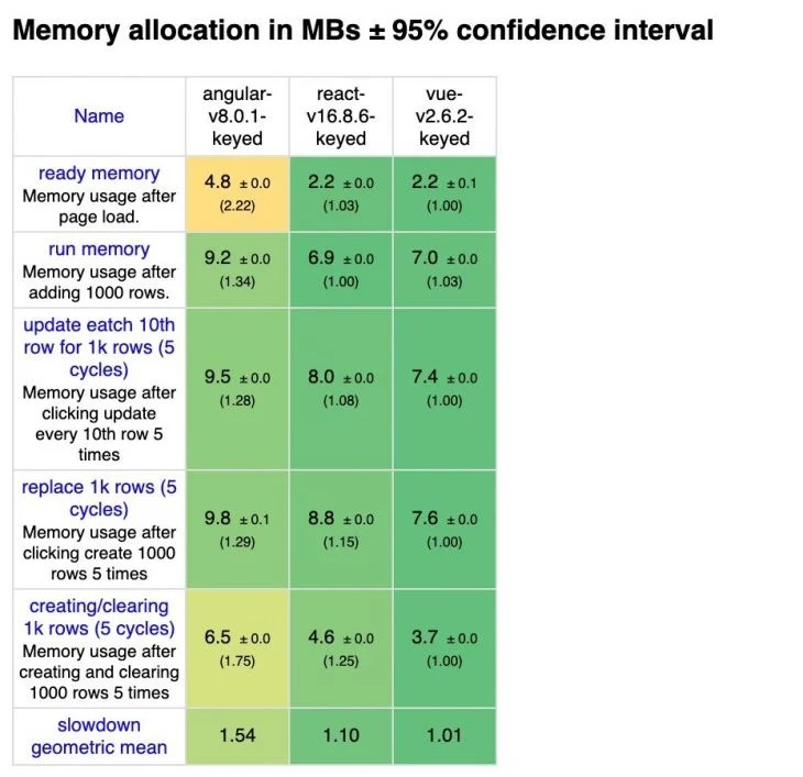 Memory Allocation Framework Comparison