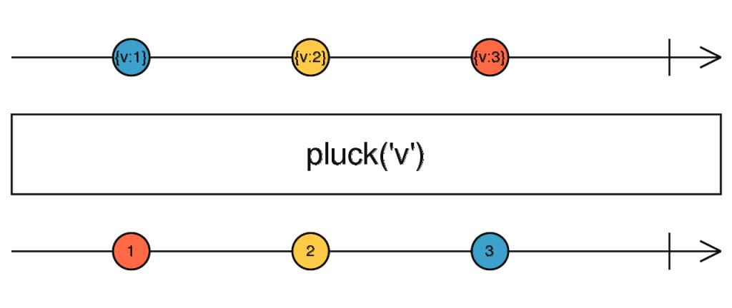 pluck operators