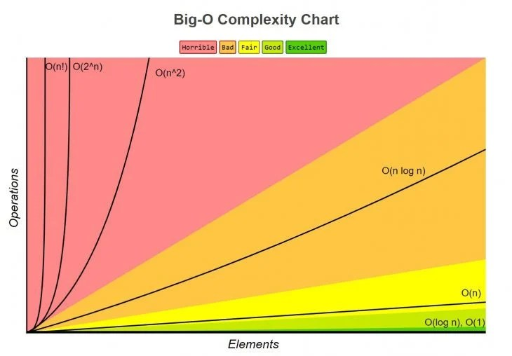 big O complexity chart