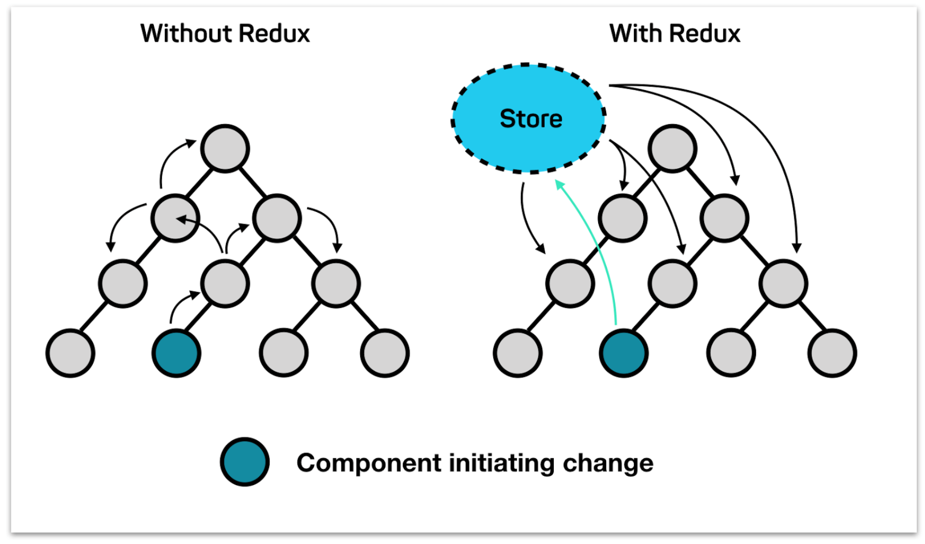 graph of components initiating change with and without redux