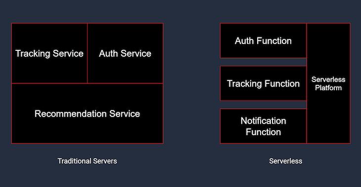 Illustrative Example Of Serverless Modularity