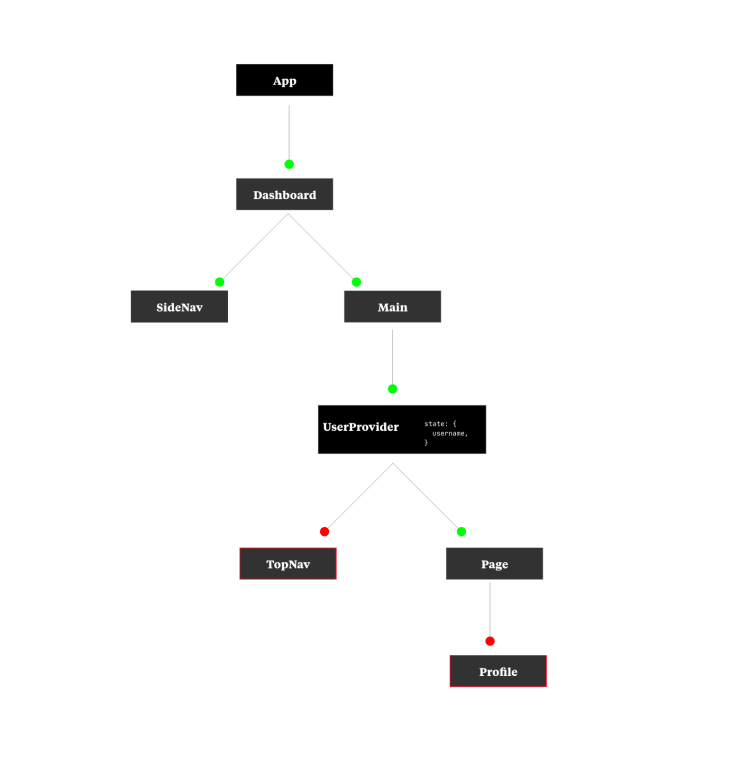 Another example of a React component tree.