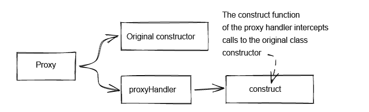 Using A JS Proxy Instance
