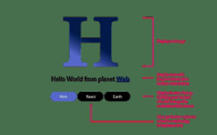 The HelloUI App