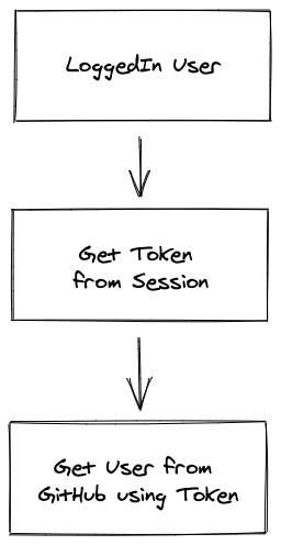 loggedin user token session Github