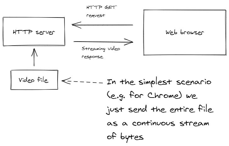Simple Video Streaming Flow