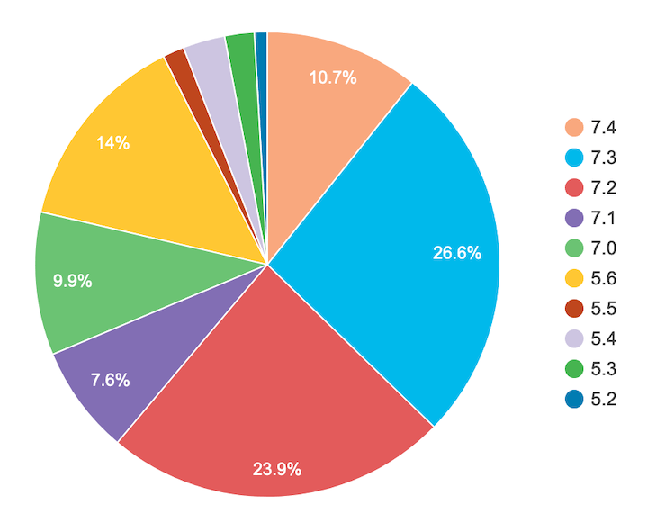 WordPress PHP Version Stats