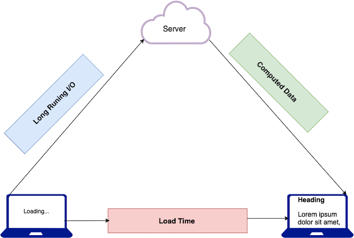 load time from computed data and long running I/O
