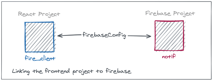 React and Firebase Projects Linked Together