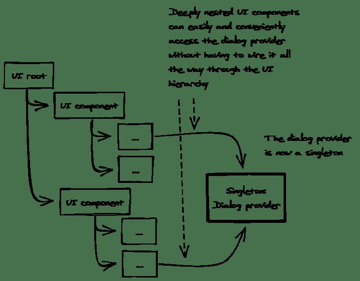 Dialog Provider as Singleton