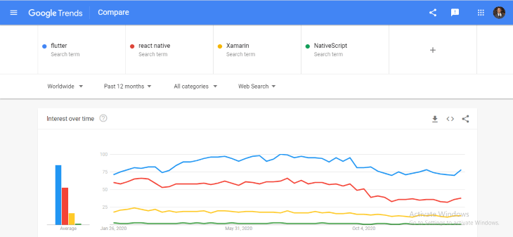 Flutter Search Trends Showing Popularity