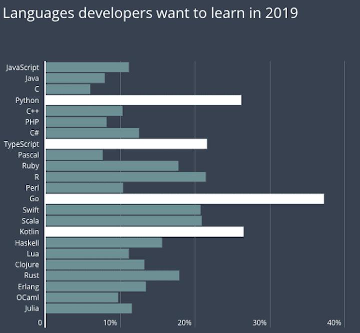 Rust vs. Python: HackerRank Survey 2019
