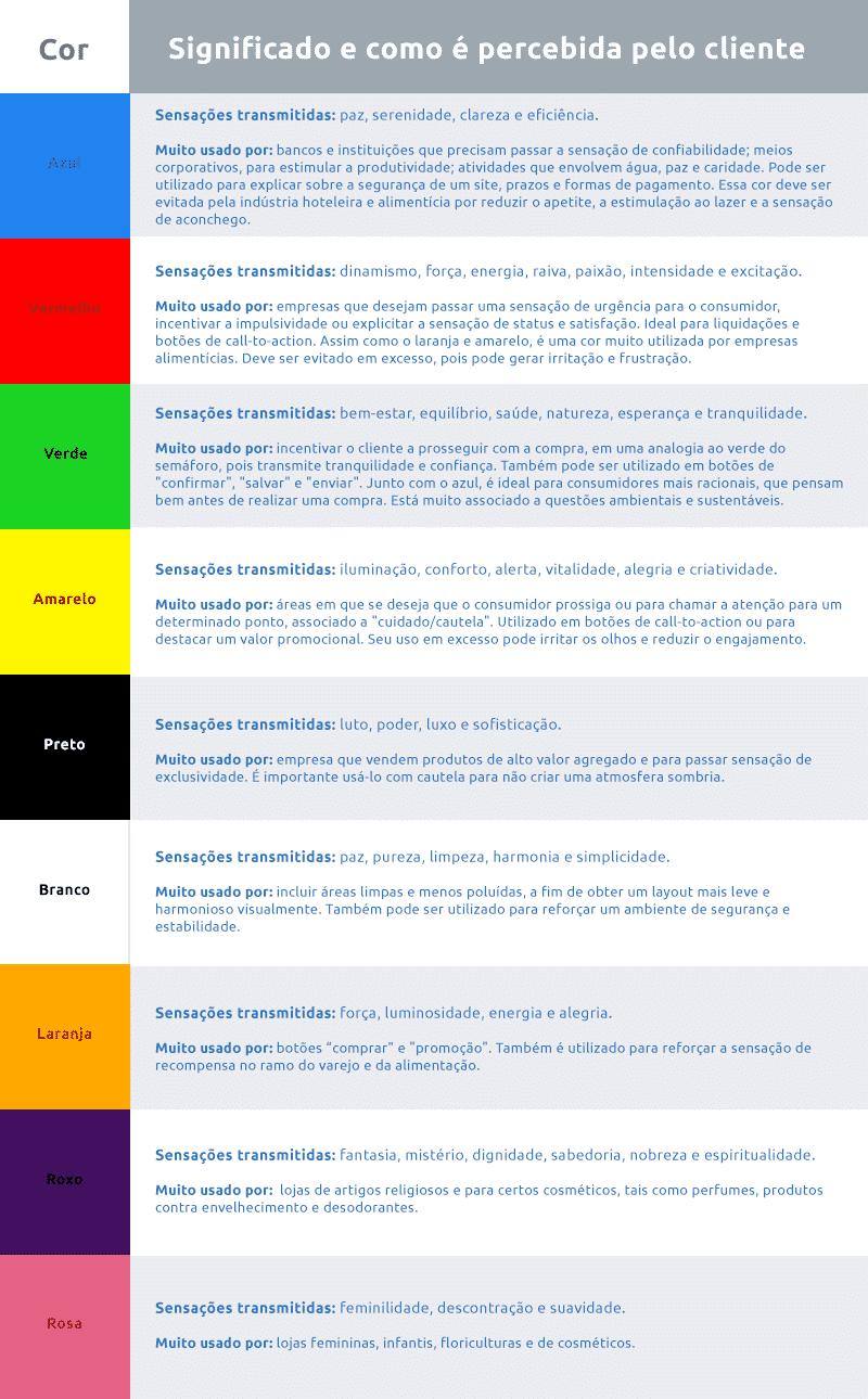 Psicologia das cores no e-commerce